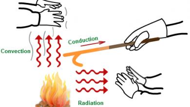 صورة فسر ماذا يحدث عندما تنقل الجزيئات المتصادمة الطاقة