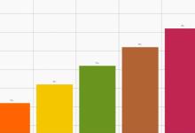 صورة قوم لماذا كان من المهم تأكيد بيانات دوبسون