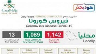"""صورة شاهد """"إنفوجرافيك"""" حول توزيع حالات الإصابة الجديدة بكورونا بحسب المناطق اليوم السبت"""