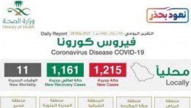 """صورة شاهد """"إنفوجرافيك"""" حول توزيع حالات الإصابة الجديدة بكورونا بحسب المناطق اليوم الجمعة"""