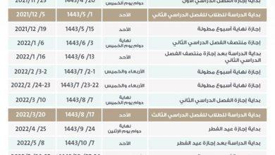 صورة ثلاثة فصول دراسية بالسعودية تغير خطة التعليم بالكامل وموعد دراسة المواد وترتيبها والجامعات ستبدأ النظام الجديد من العام الدراسي بعد المقبل 1444