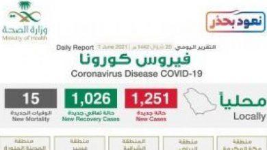 """صورة شاهد """"إنفوجرافيك"""" حول توزيع حالات الإصابة الجديدة بكورونا بحسب المناطق اليوم الثلاثاء"""
