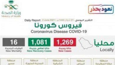 """صورة شاهد """"إنفوجرافيك"""" حول توزيع حالات الإصابة الجديدة بكورونا بحسب المناطق اليوم الأربعاء"""