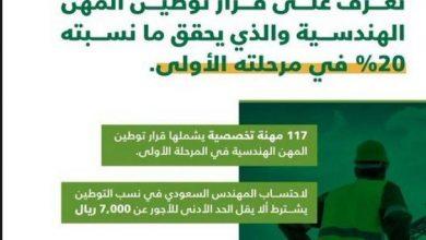 صورة قرار توطين المهن بالسعودية