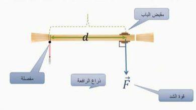 يمكن توليد عزم دوران بأقل قوة ممكنة عند التأثير على الجسم بقوة عمودية وفي أقرب نقطة لمحور الدوران